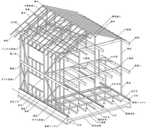 構造-標準仕様-耐震等級3相当