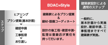 bdac-styleの流れ